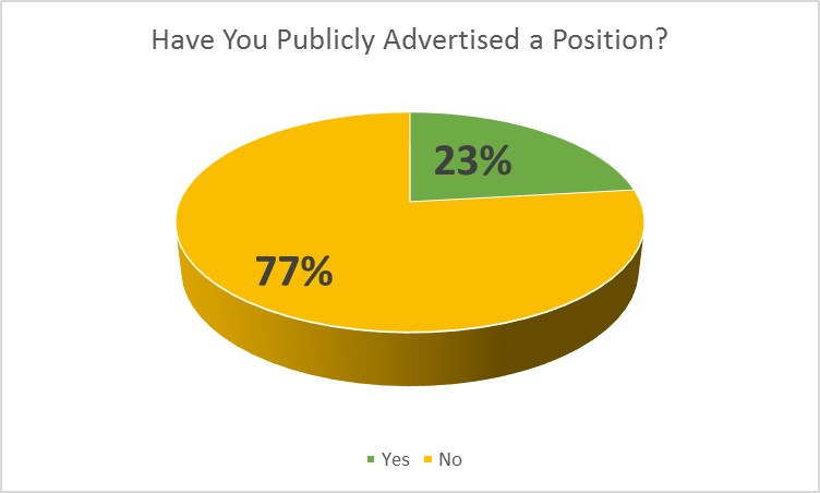 pa-survey-public-advertised